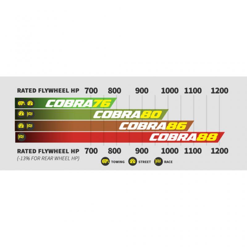 BD Diesel 1045797 BD Cummins 6.7L Cobra Twin Turbo Kit S366SX-E / S486SX Dodge 2013-2018 Ram 2013-2018 6.7L 6-Cyl