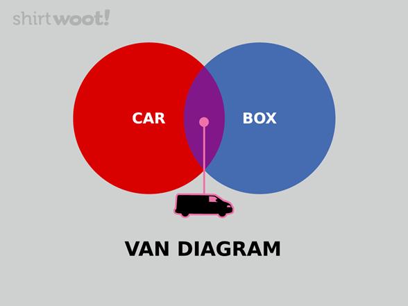 Van Diagram Remix T Shirt
